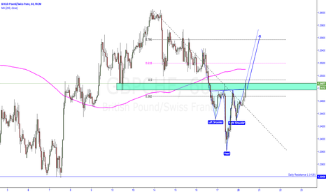 GBPCHF: GBPCHF Head and Shoulders