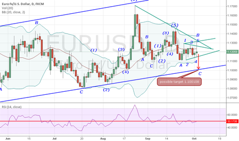 EURUSD: Maybe  wave C is forming on the  EURUSD. What do you think about