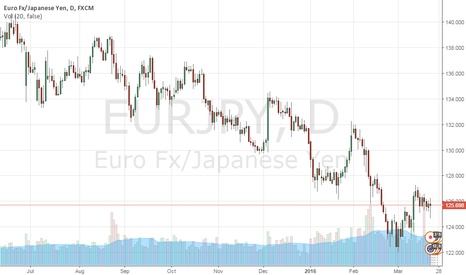 EURJPY: EUR/JPY outlook