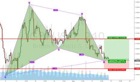 GBPUSD: Bullish Gartley