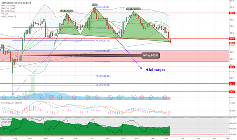 GE: GE big picture outlook on weekly chart