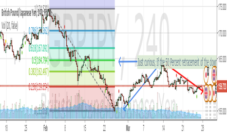 GBPJPY: 50% Fib Retracement and continuing the downtread