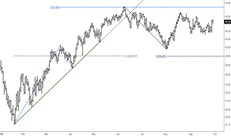 UKOIL: Crude Oil (Brent): Elliott Wave Analysis
