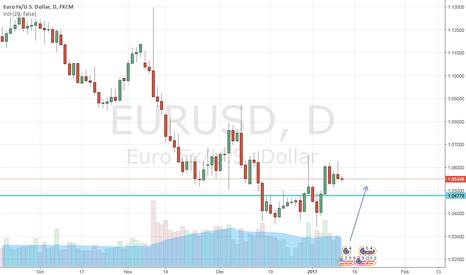 EURUSD: buy it