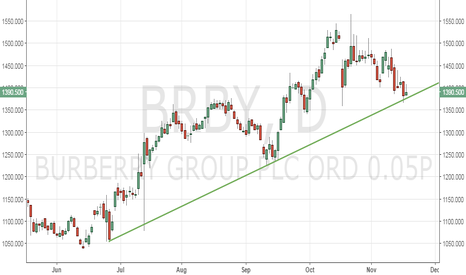 BRBY: Burberry at 5-month rising trend line