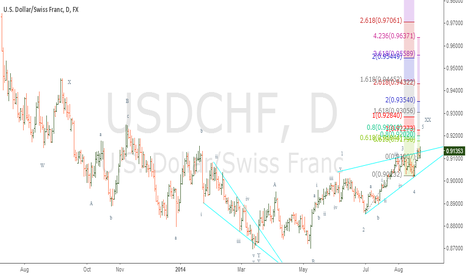 USDCHF: Usd/Chf in wave C of 5 of Ending diagonal wave C