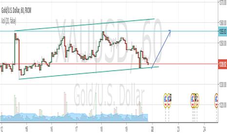 XAUUSD: GOLD H1 LONG
