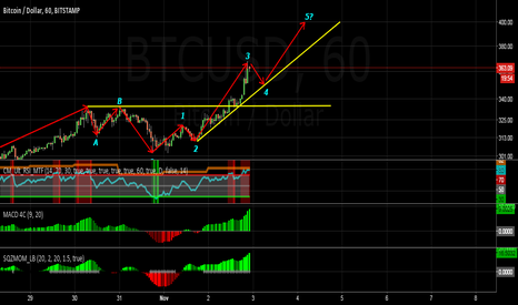 BTCUSD: BTCUSD: The Push to 400