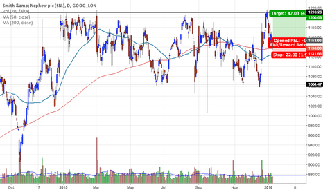 SN_: SN. Potential long position @ 1153.