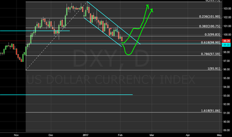 DXY: there is a gap in low time frames in 99.00
