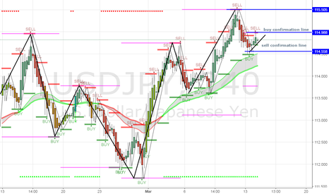 USDJPY: sell, if a full candle closes passed the sell confirmation line