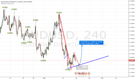 AUDUSD: AUD Long or short?