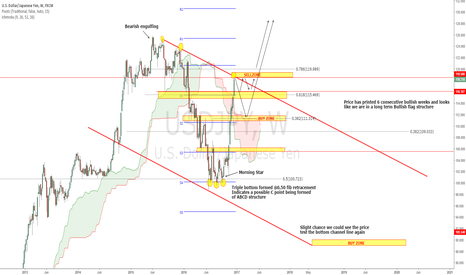 USDJPY: USDJPY - Currently at a crucial level