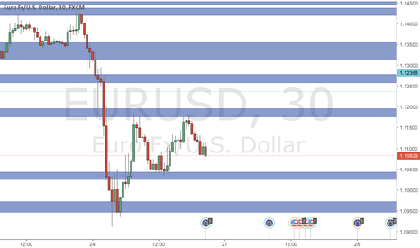 EURUSD: Don't Let Me Get In My Zone