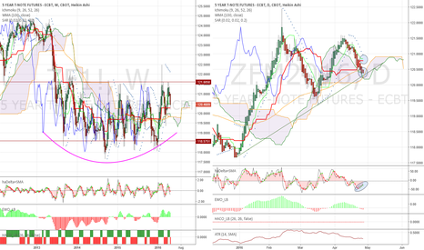 ZFM2016: 5Y Note waiting for Yellen at daily trend support
