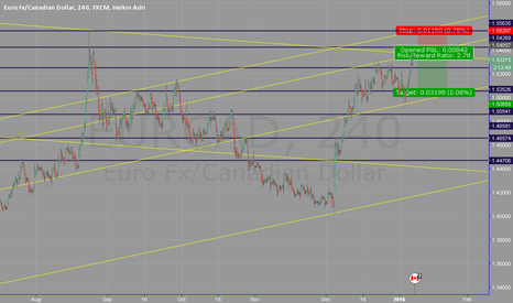EURCAD: Canadian dollar seems to go up.