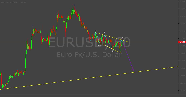 Short EURUSD