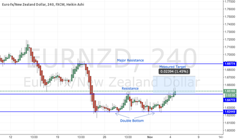EURNZD: EUR/NZD - Breakout on 4hourly Charts from a Double Bottom Patter