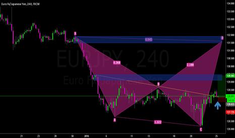 EURJPY: Buy EJ waiting Shark Pattern