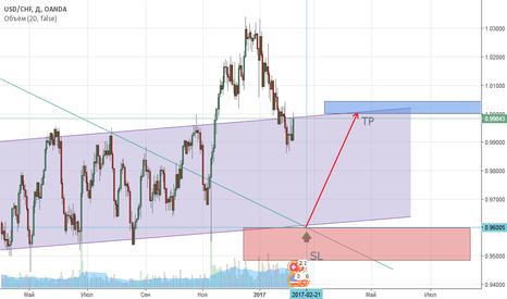 USDCHF: USD/CHF покупка от целевого уровня
