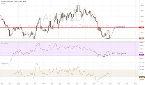 AUDNZD: AUD/NZD Buy and target 1.15