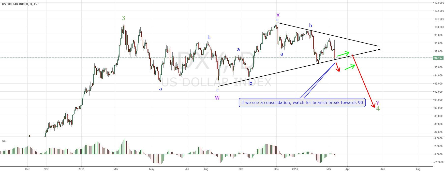 Dollar index short