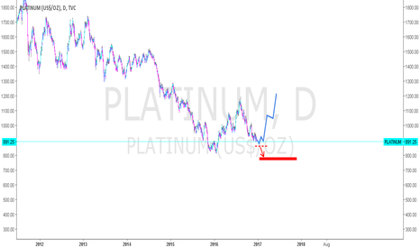 PLATINUM: Platinum - possible bottom?