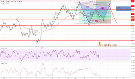 GBPUSD: GBPUSD possible Gartley Formation Upcoming 2 weeks