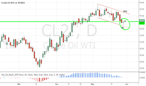 CL2!: WTI bullflag up