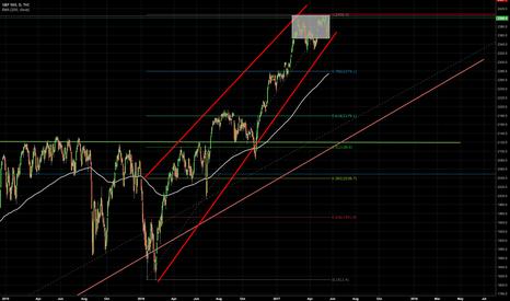 SPX: S&P500 - Thorough Analysis - Daily Chart