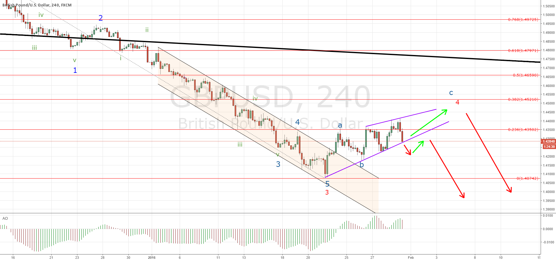 GBPUSD a last leg higher needed?