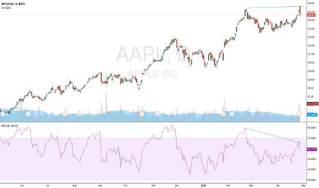 AAPL: Possible long/medium term top in Apple
