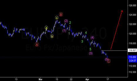 EURJPY: EURJPY : Watch For Buy Setup going towards 128