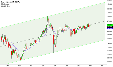 HSI: HSI, that median line could spoil the bulls' party