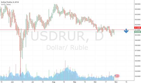 USDRUR: Key resistance level