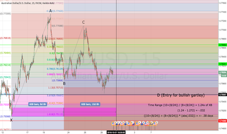 AUDUSD: aud/usd gartley (long)