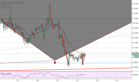 EURGBP: EURGBP could reverse at this point
