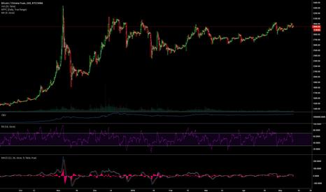 BTCCNY: Bitcoin's coming correction
