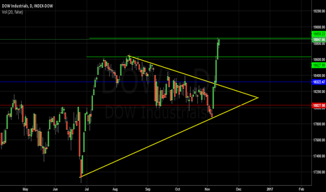 DOWI: Waiting Blue Line ( Price Action )