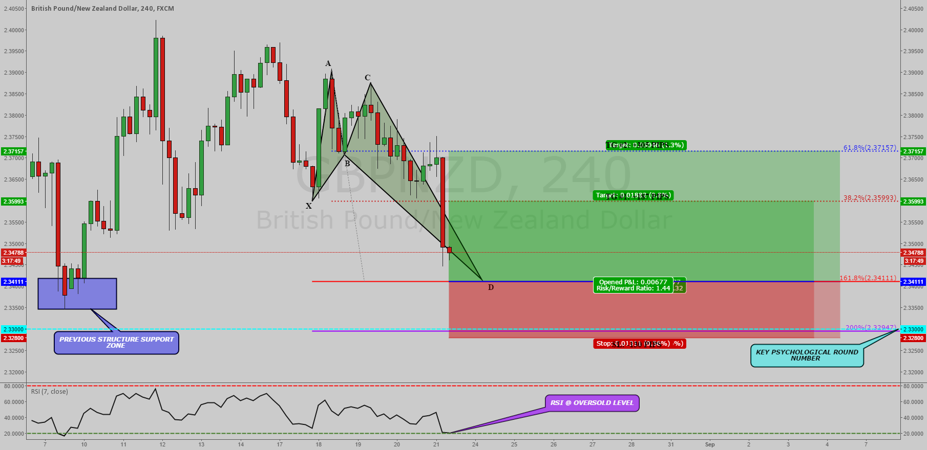 GBPNZD: BULLISH CRAB PATTERN WITH RSI OVERSOLD CONDITIONS !!!