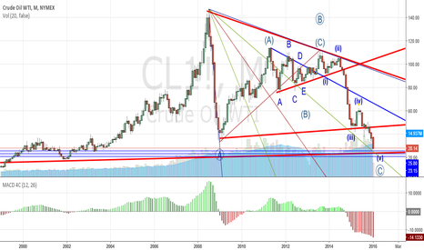 CL1!: Oil month chart elliot wave analysis (2016-01-21)
