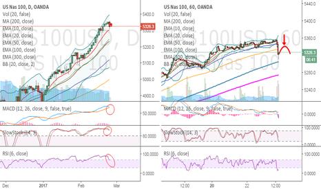 NAS100USD: NASDAQ - Shorting a few days after Soros