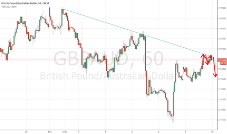 GBPAUD: M formation on GBP/AUD on 1hr