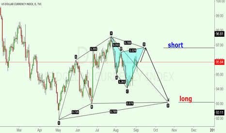 DXY: DXY  Nesting