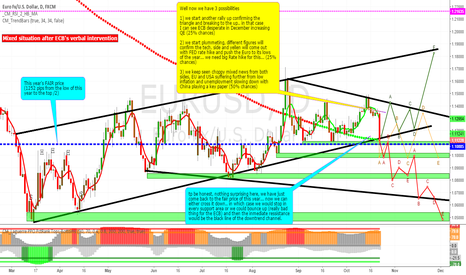 EURUSD: Mixed situation after ECB's verbal intervention