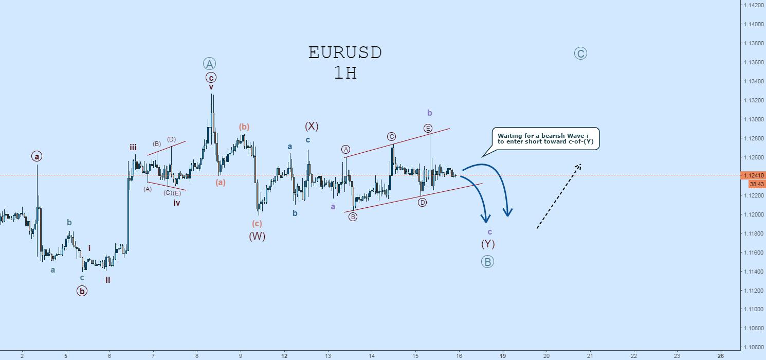 EURUSD Elliott Wave Count: Waiting for Bearish Impulse