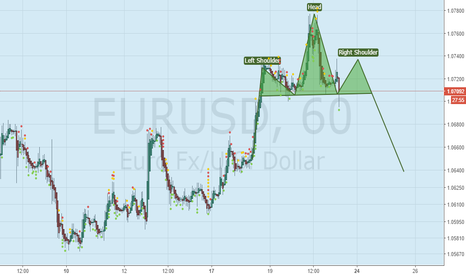 EURUSD: The possible head and shoulder