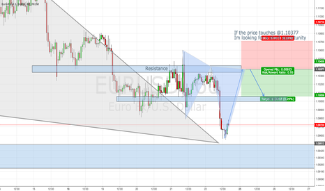 EURUSD: Bearish opportunity on $EURUSD - 1 Hour timeframe