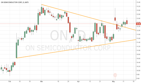 ON: Looks like ON has gained support at upper wedge trendline