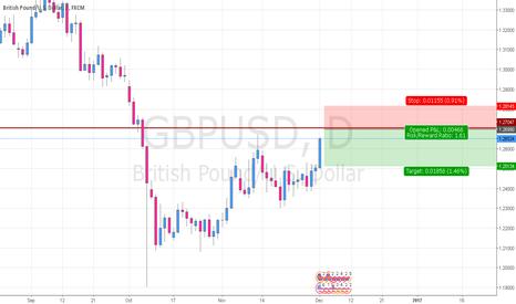 GBPUSD: GBPUSD Reversal Short Setup